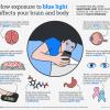 How Blue Light Affects Health