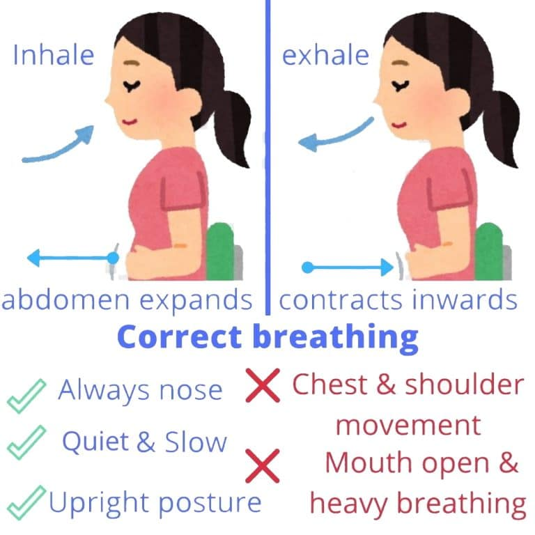 How to Breath correctly – The Ultimate Buteyko Method Guide